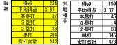 セリーグ59試合時点 阪神対戦相手攻撃成績比較