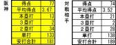 交流戦21試合時点 阪神対戦相手攻撃成績比較