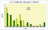 2013年6月16日62試合時点 点差別試合数