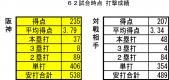 2013年6月20日時点 阪神・対戦相手打撃成績