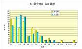 63試合時点 失点別試合数比較2012年,2013年