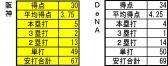 2013年6月23日時点 打撃成績 対DeNA