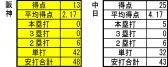2013年6月23日時点 打撃成績 対中日