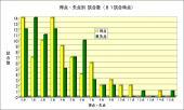 2012年2013年失点比較81試合時点