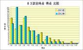 83試合時点得点別試合数比較2012-2013
