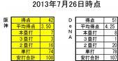2013年7月26日時点 対DeNA 打撃成績