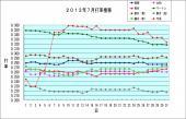 2013年07月 打率推移