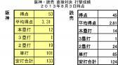 阪神・読売 直接対決打撃成績 2013年8月3日時点