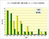 2013年点差別試合数92試合時点 セリーグのみ