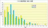 2012年2013年失点別試合数比較 102試合時点