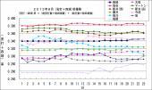 2013年8月(安打+四球)率推移 8月23日時点