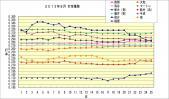 2013年8月打率推移 8月25日時点
