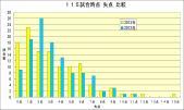 2012年2013年失点比較 115試合時点