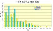 2013年2012年得点比較 125試合時点