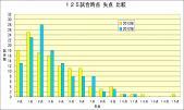 2013年2012年失点比較 125試合時点