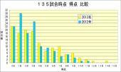 135試合時点得点比較2013年-2012年