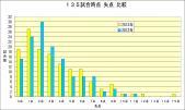 135試合時点失点比較2013年-2012年