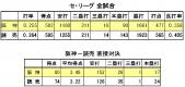 阪神-読売 チーム打撃成績 2013年9月29日時点