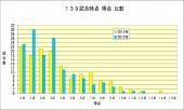 2012-2013得点比較139試合時点