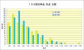 2012-2013失点比較139試合時点