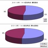 2013年144試合時点勝敗_得失点割合