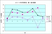 2013年月別貯金・勝・負の推移