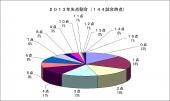 2013年失点割合144試合時点.jpg