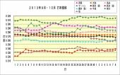 2013年9月10月打率推移