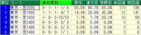 東京ディープ3