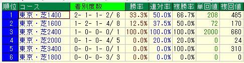 東京ダイワ3