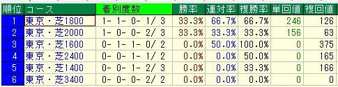 東京シンボリ3