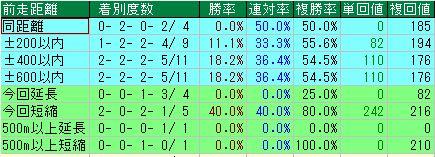 東京シンボリ4