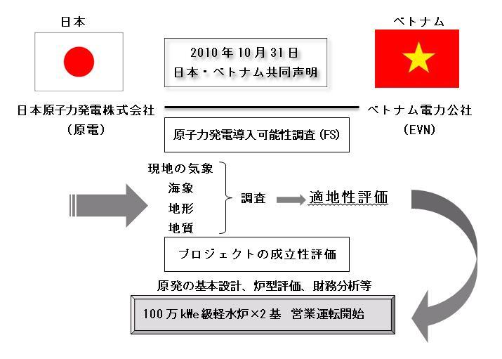 )日本・ベトナム原子力発電導入契約(表
