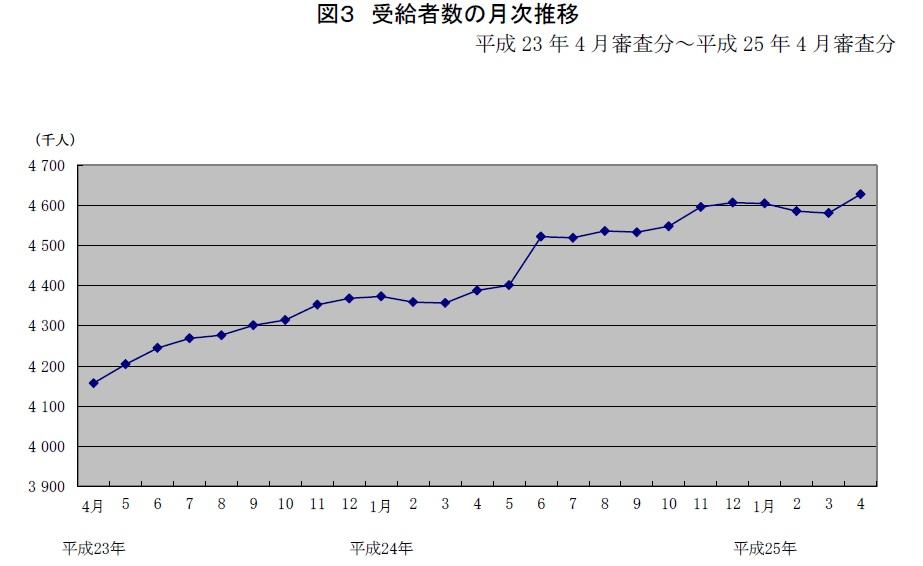 受給者数の月次推移