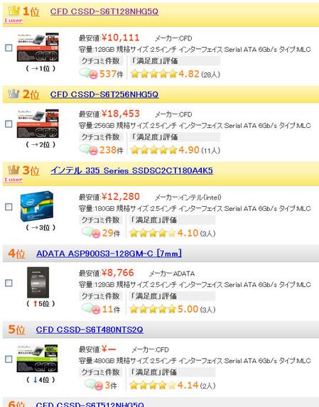 ssd-ranking-kakaku-2013-11-thumb-450x573-14651.jpg
