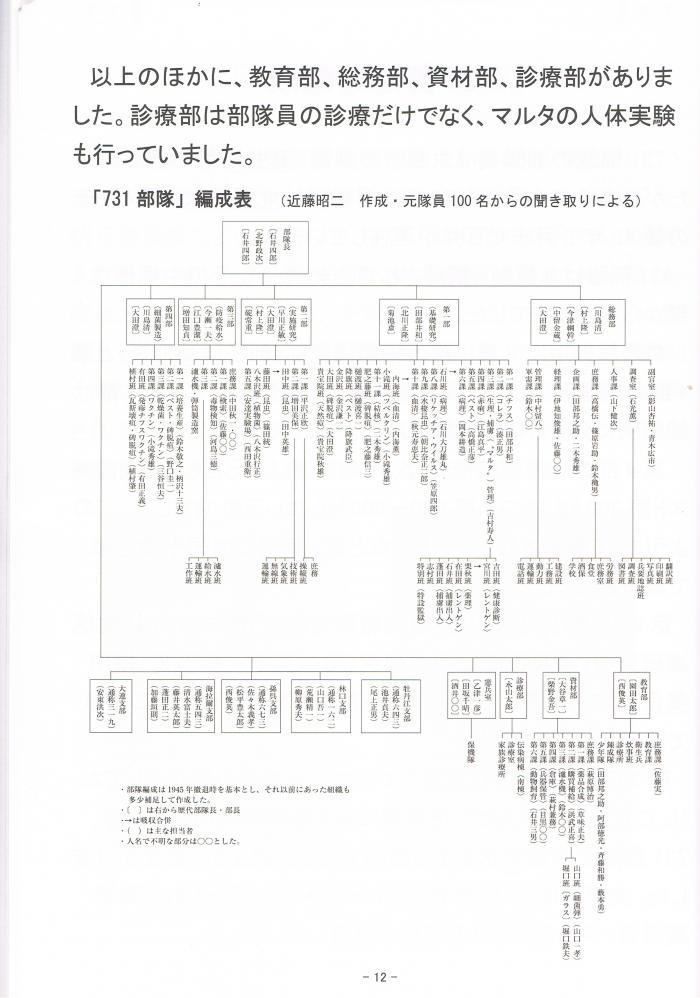 731部隊の編成2