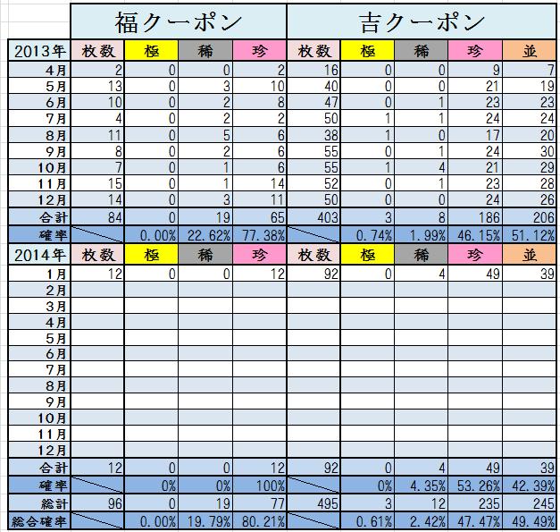 1月末くじ結果2014 4
