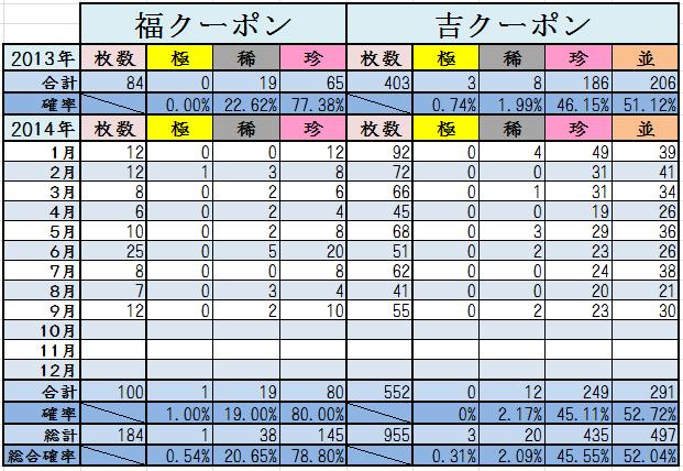 9月末くじ結果2014計