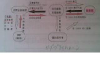 日本のサブプライムローン