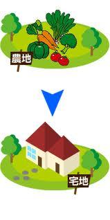 農地の転用