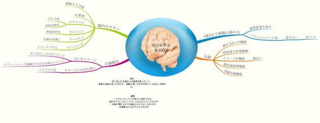 超右脳革命 8100冊