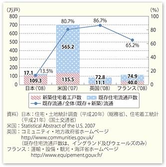 住宅流通 国際比較