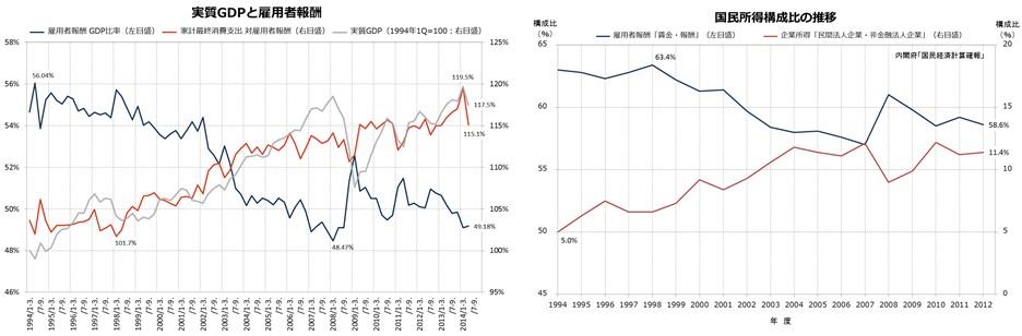 GDP雇用者報酬