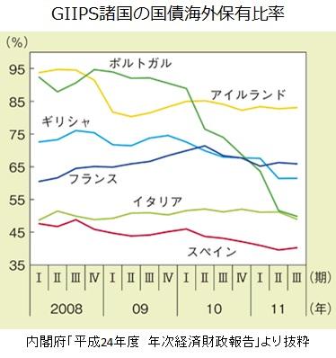 GIIPS国債海外保有比率