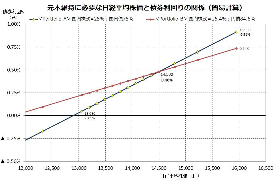 株価と債券シミュレーション
