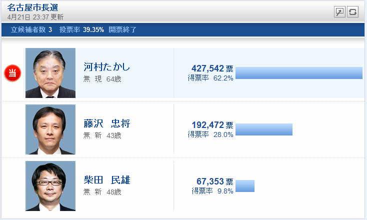 名古屋市長選挙最終結果