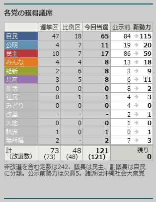 平成25年(2013年)参議院議員選挙 政党別獲得議席数等の表