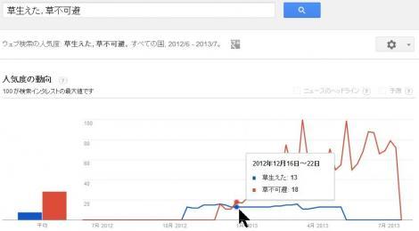 「草生えた」と「草不可避」のGoogleトレンド比較