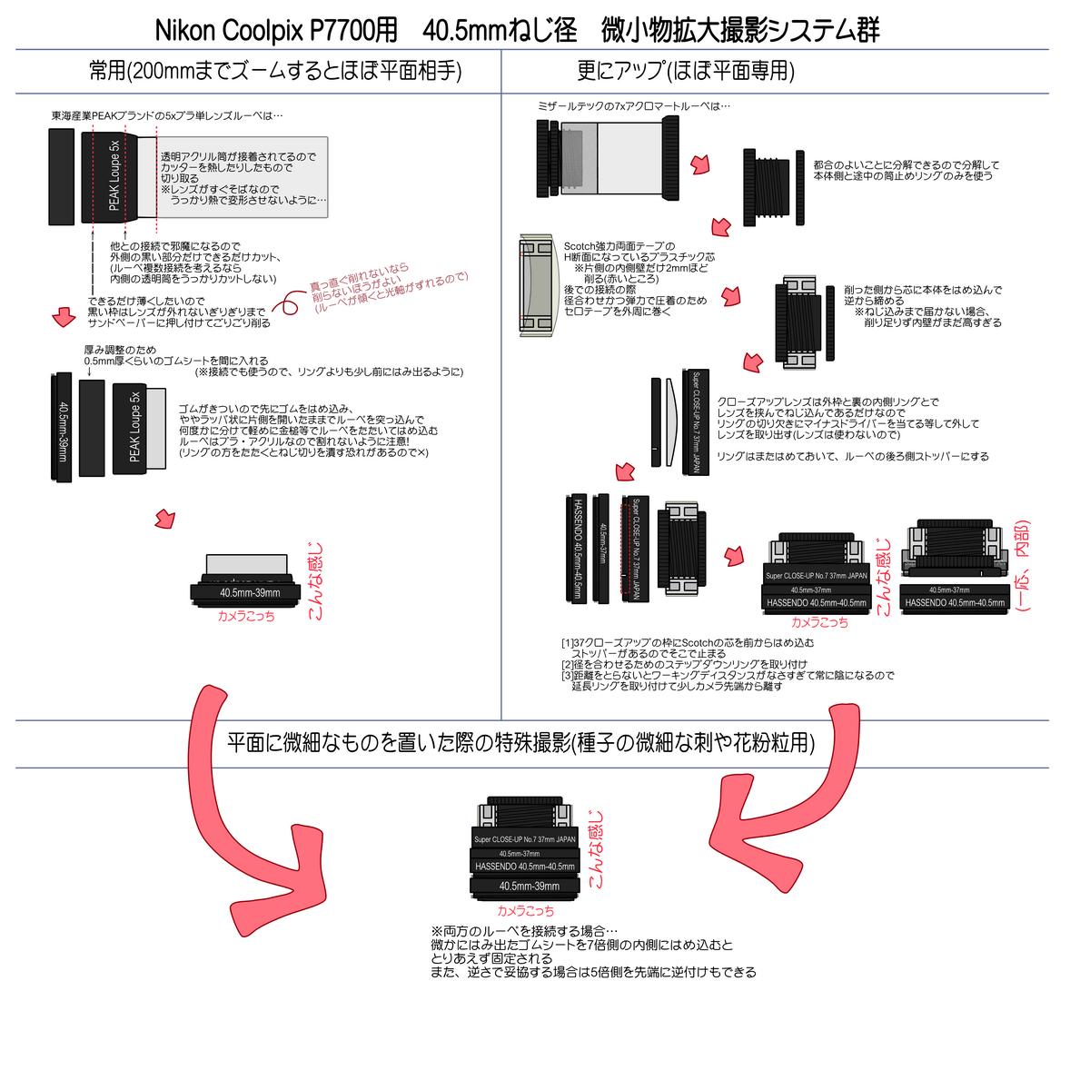 お道具さま、P7700用。 http://blog-imgs-57.fc2.com/p/e/p/pepd/P7700loupesystem