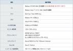 OS[Windows XP(SP3)32bit 日本語版(2014年4月9日サポート終了)、Windows Vista、7、8 32bit 64bit日本語版]CPU[Intel Core 2 Duo E6300 以上]メモリ[Windows XP 1 5GB以上、Vista、7、8 2GB以上] HDD空き容量[20GB以上(NTFS形式)]モニター解像度[1280 720ドット以上]グラフィッ